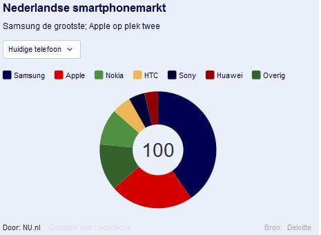 nederlandse-smartphonemarkt